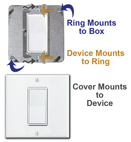 mount center switch in mud ring