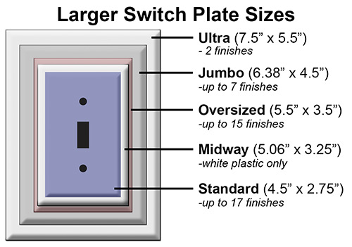 Oversized Plate Openings Same Size