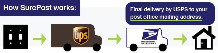 SurePost Delivery